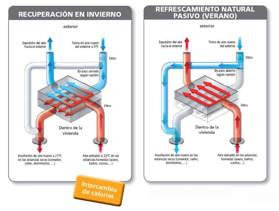 grafico ventilación vmc